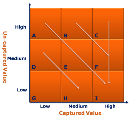 Value Map