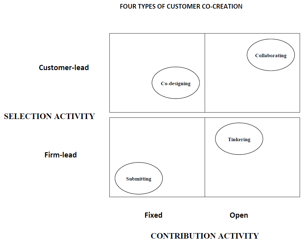 4 ways to involve your customers in new product for Company product development